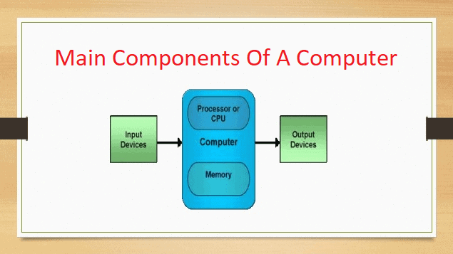 Main Components Of a digital Computer